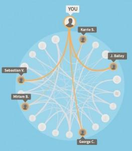 AncestryDNA DNA Circle